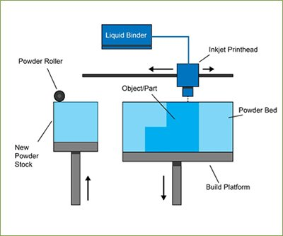 binderjetting-process